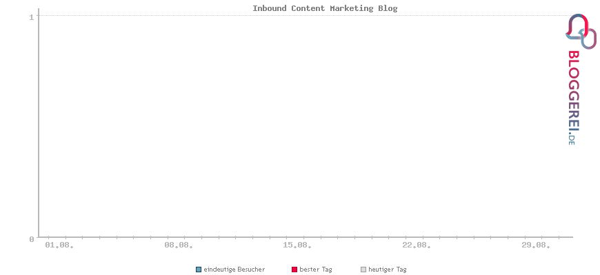 Besucherstatistiken von Inbound Content Marketing Blog