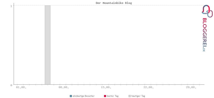 Besucherstatistiken von Der Mountainbike Blog