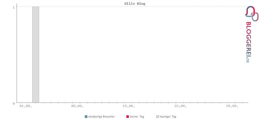 Besucherstatistiken von Ollis Blog