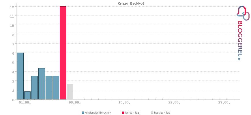 Besucherstatistiken von Crazy BackNoé