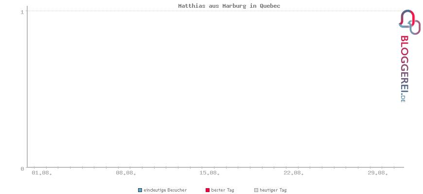 Besucherstatistiken von Matthias aus Marburg in Quebec