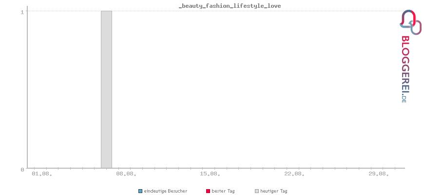 Besucherstatistiken von _beauty_fashion_lifestyle_love