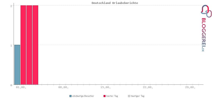 Besucherstatistiken von Deutschland Urlaubsberichte