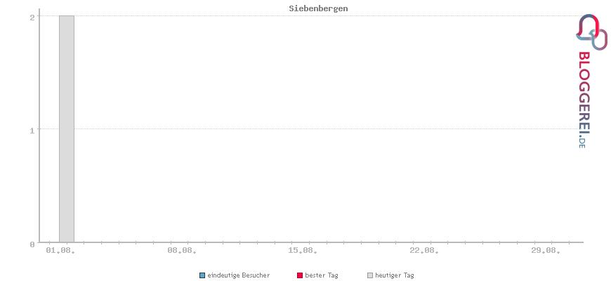 Besucherstatistiken von Siebenbergen