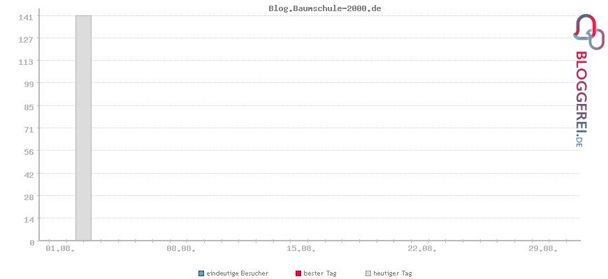 Besucherstatistiken von Blog.Baumschule-2000.de