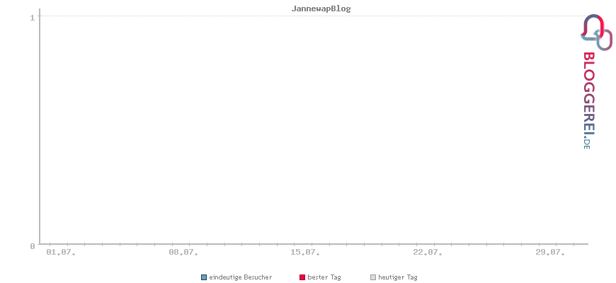 Daily Statistik der Bloggerei für den Jannewap Blog