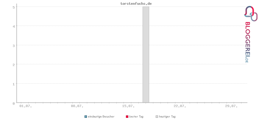 Besucherstatistiken von torstenfuchs.de