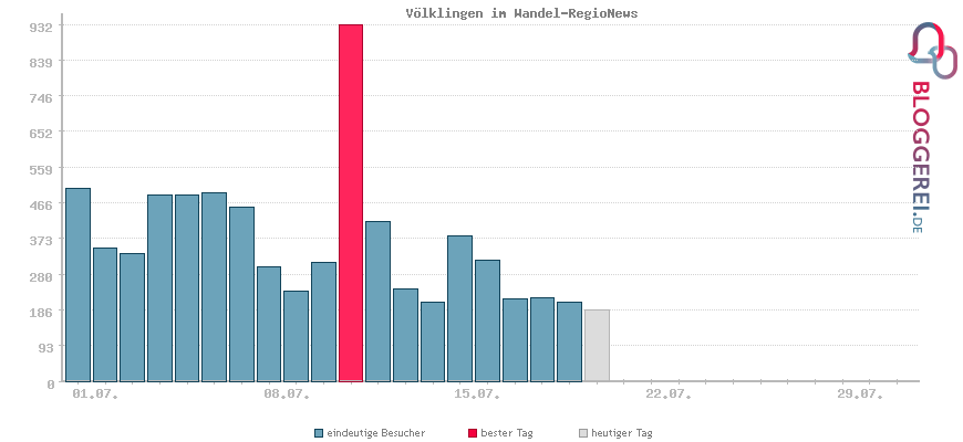 Besucherstatistiken von Völklingen im Wandel-RegioNews