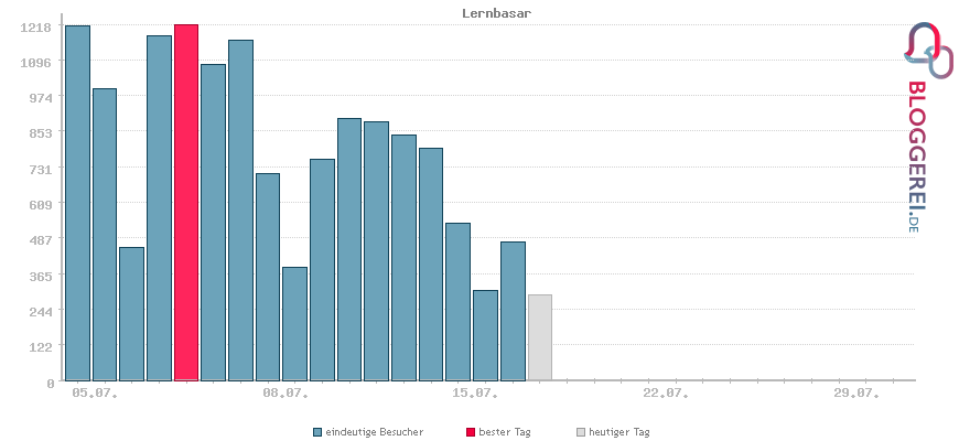 Besucherstatistiken von Lernbasar