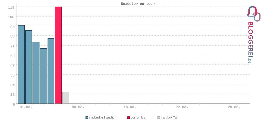 Besucherstatistiken von Roadster on tour