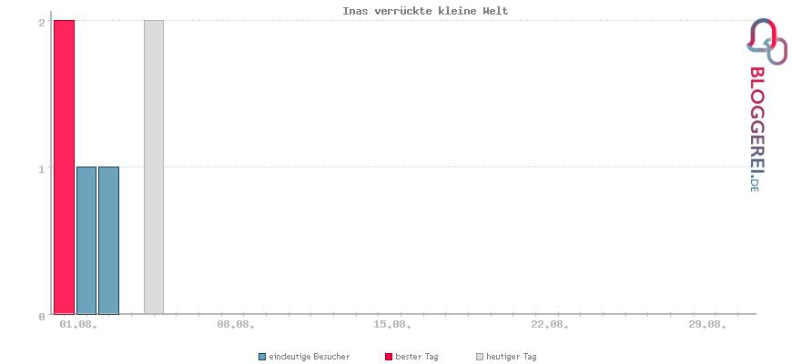 Besucherstatistiken von Inas verrückte kleine Welt