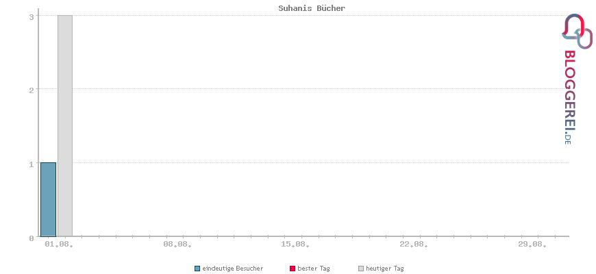 Besucherstatistiken von Suhanis Bücher
