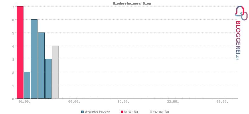 Besucherstatistiken von Niederrheiners Blog