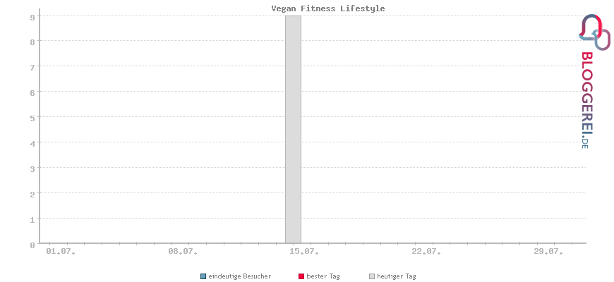 Besucherstatistiken von Vegan Fitness Lifestyle