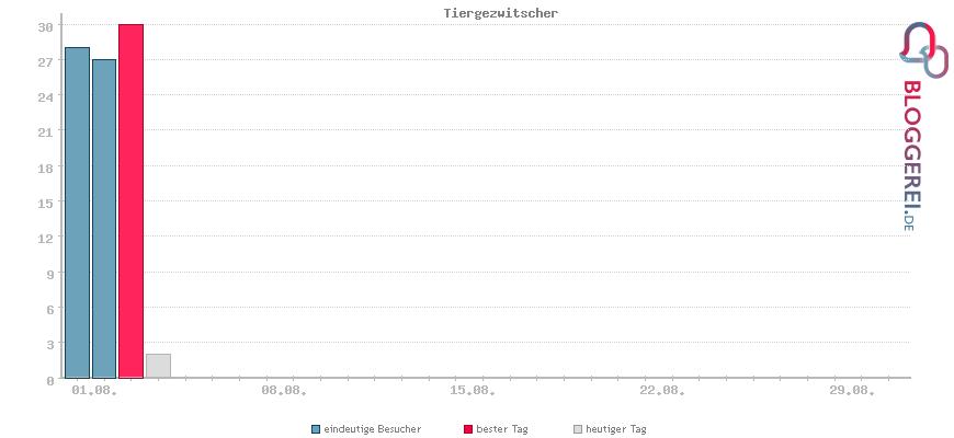 Besucherstatistiken von Tiergezwitscher