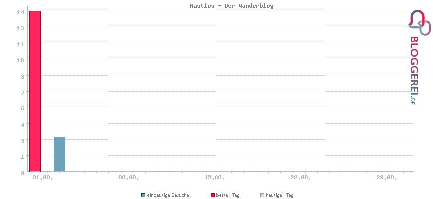 Besucherstatistiken von Rastlos - Der Wanderblog