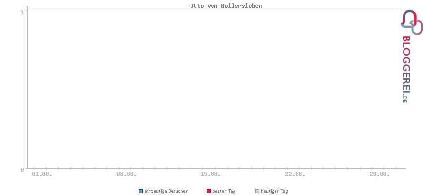 Besucherstatistiken von Otto von Bollersleben