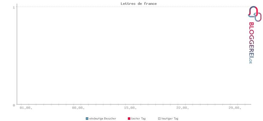 Besucherstatistiken von Lettres de france