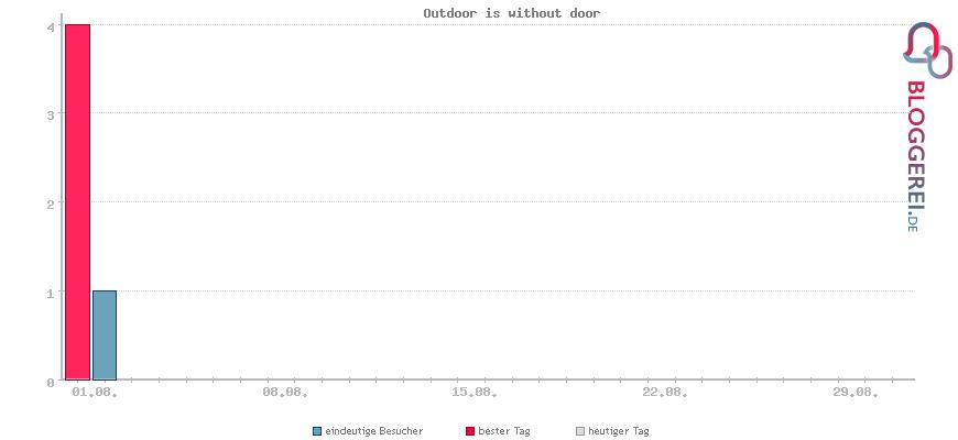 Besucherstatistiken von Outdoor is without door