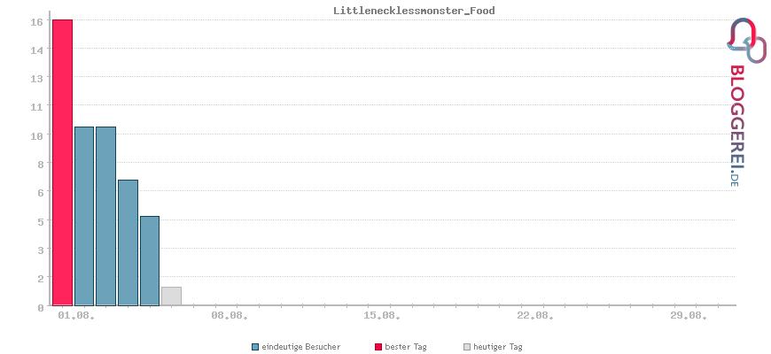 Besucherstatistiken von Littlenecklessmonster_Food