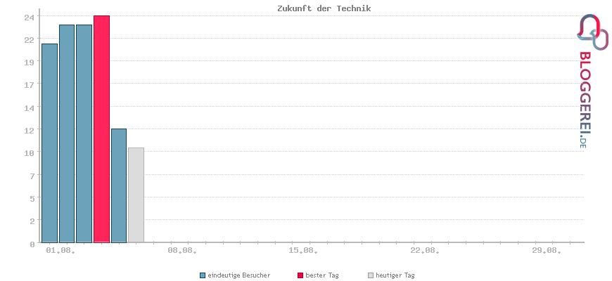 Besucherstatistiken von Zukunft der Technik