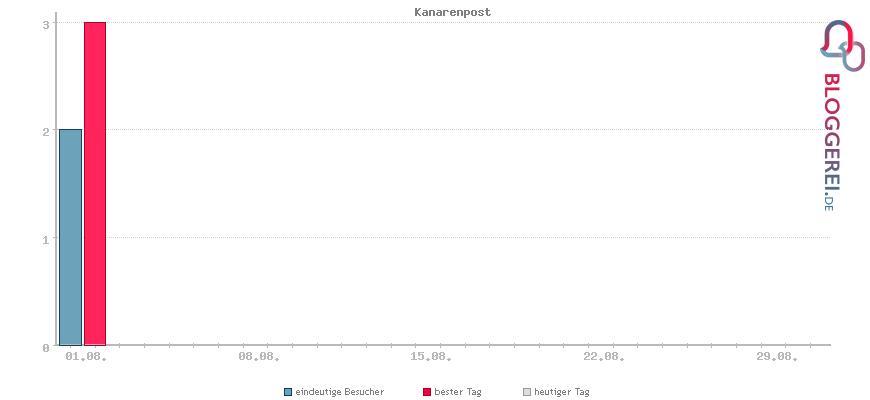 Besucherstatistiken von Kanarenpost