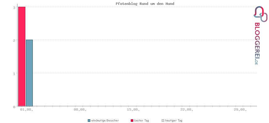 Besucherstatistiken von Pfotenblog Rund um den Hund