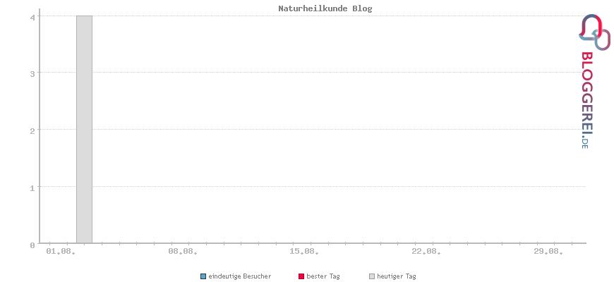 Besucherstatistiken von Naturheilkunde Blog