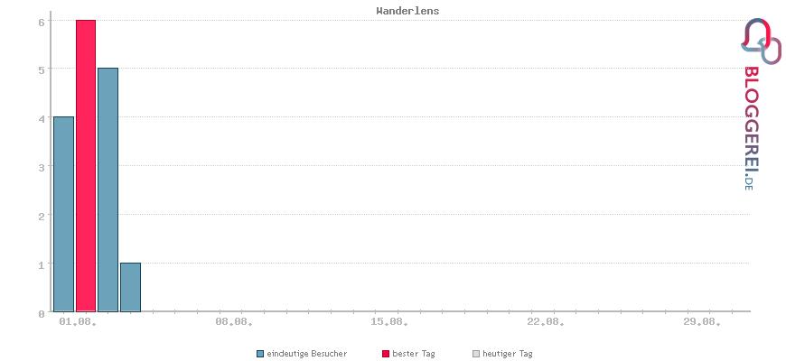 Besucherstatistiken von Wanderlens