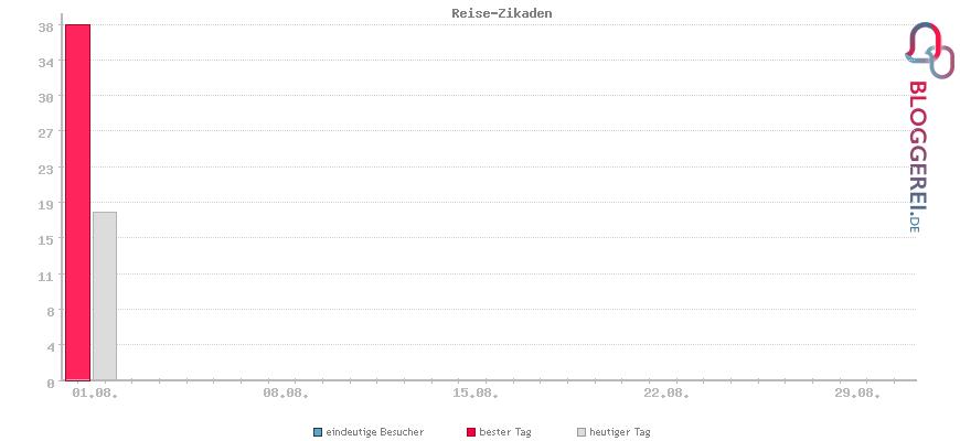 Besucherstatistiken von Reise-Zikaden