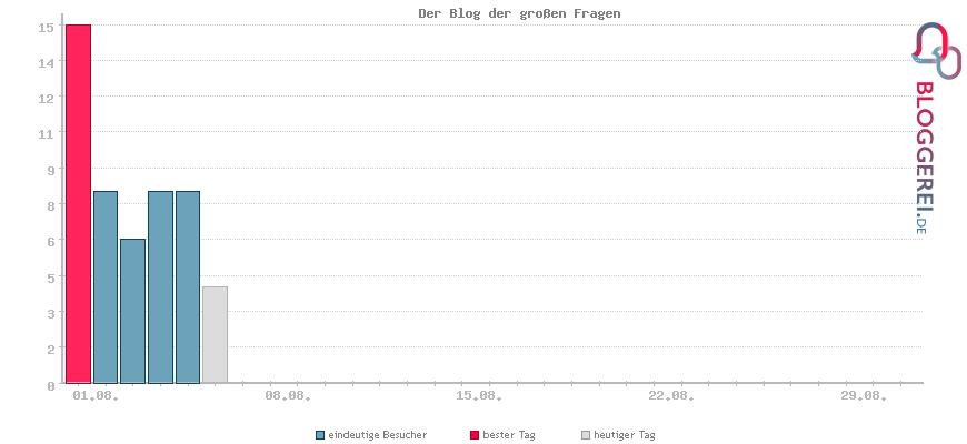 Besucherstatistiken von Der Blog der großen Fragen