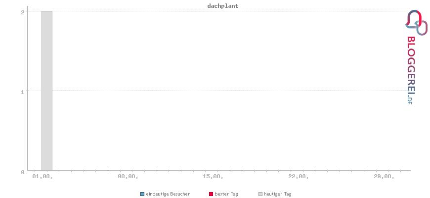 Besucherstatistiken von dachplant