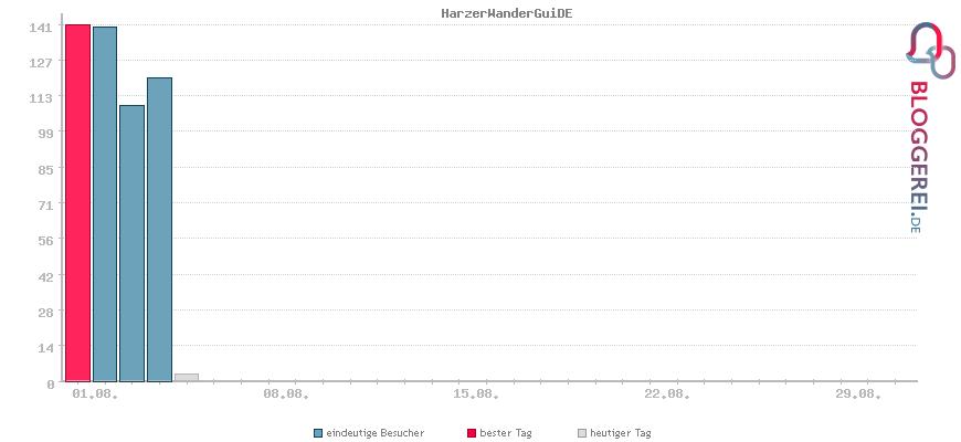 Besucherstatistiken von HarzerWanderGuiDE