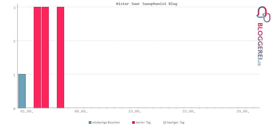 Besucherstatistiken von Mister Saxr Saxophonist Blog