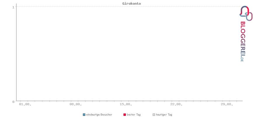 Besucherstatistiken von Girokonto