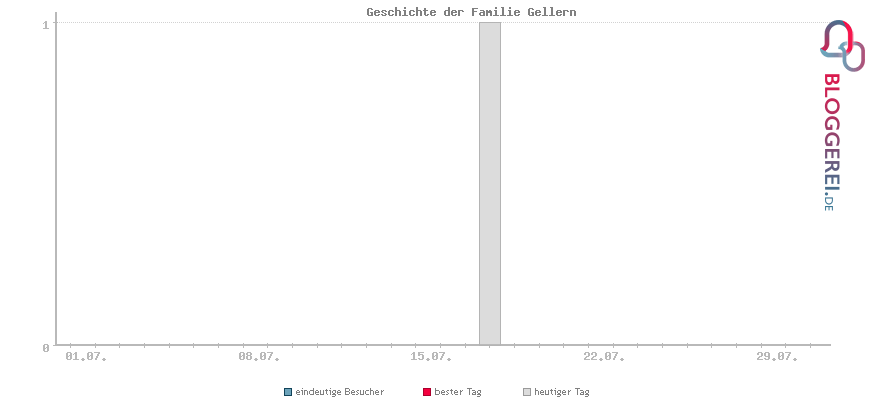 Besucherstatistiken von Geschichte der Familie Gellern