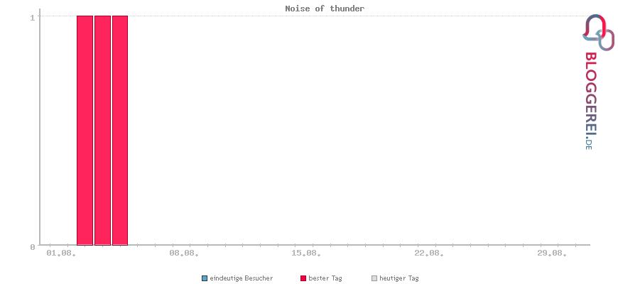 Besucherstatistiken von Noise of thunder