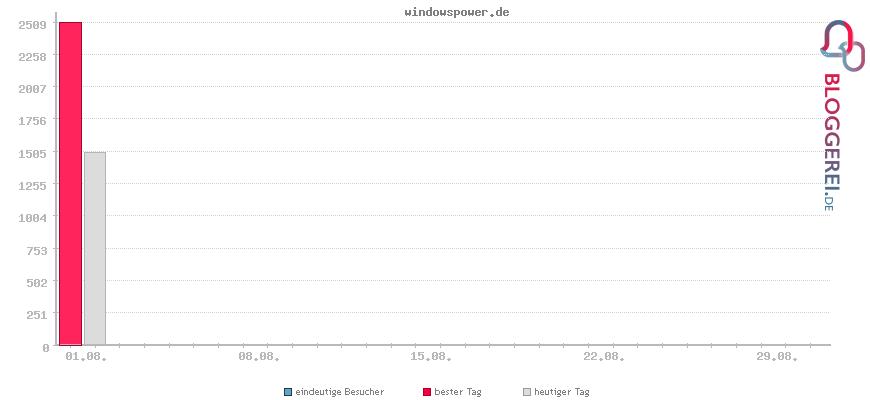 Besucherstatistiken von windowspower.de