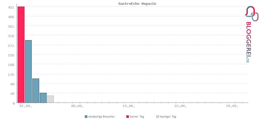 Besucherstatistiken von GastroEcho Magazin