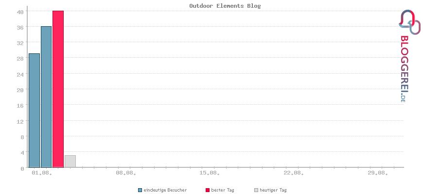 Besucherstatistiken von Outdoor Elements Blog