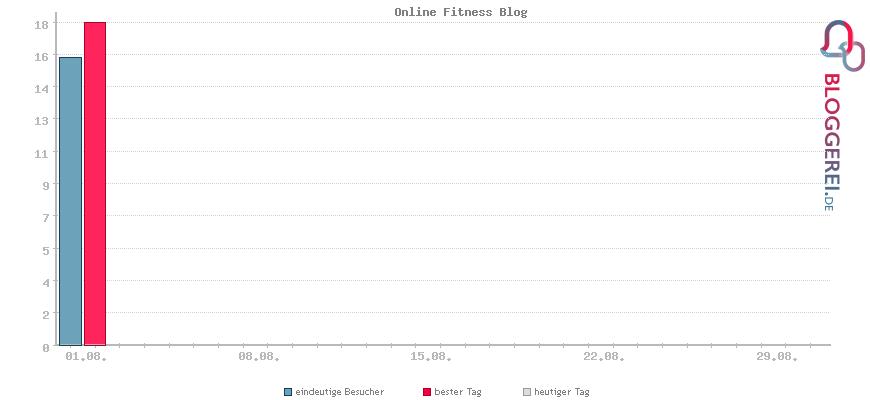 Besucherstatistiken von Online Fitness Blog