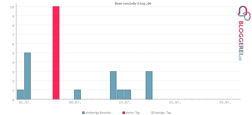Besucherstatistiken von Boersenlehrling.de
