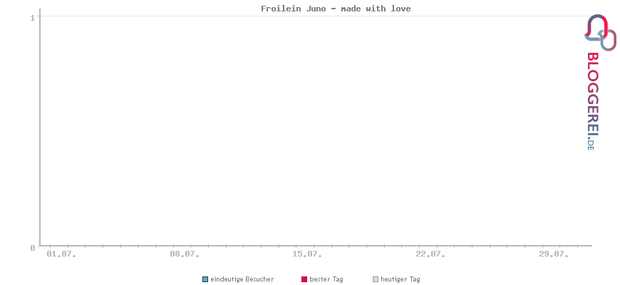 Besucherstatistiken von Froilein Juno - made with love