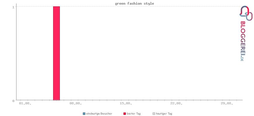 Besucherstatistiken von green fashion style