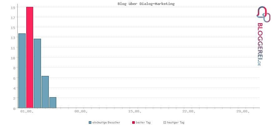 Besucherstatistiken von Blog über Dialog-Marketing