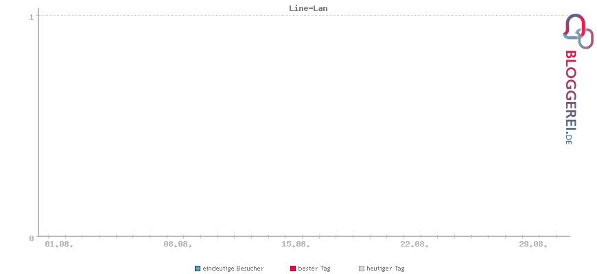 Besucherstatistiken von Line-Lan
