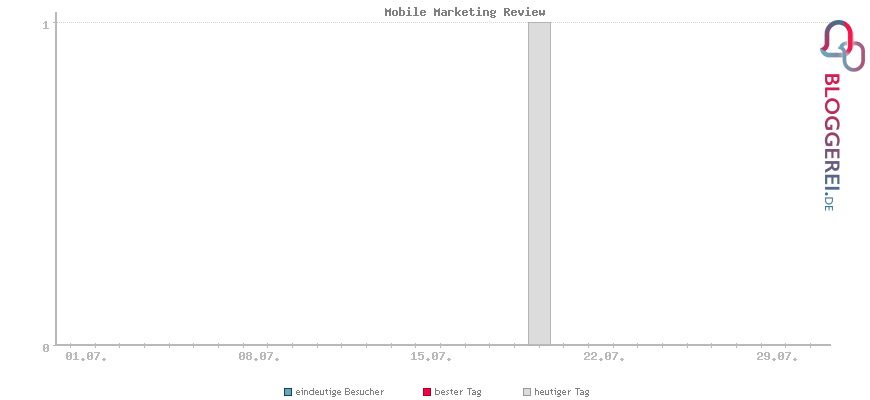 Besucherstatistiken von Mobile Marketing Review