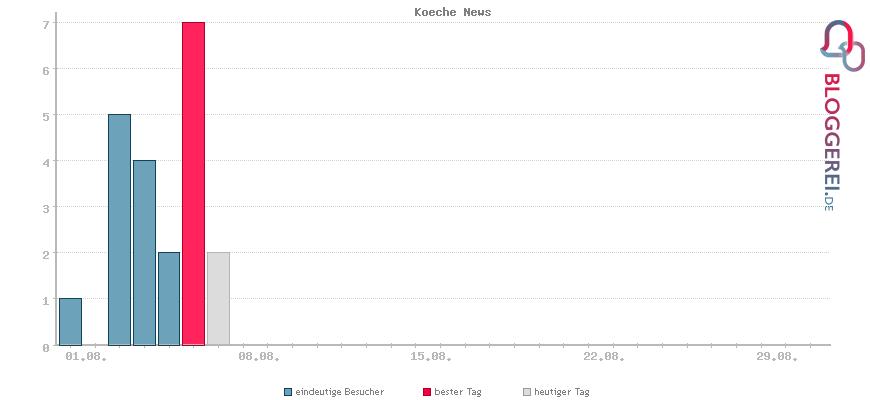 Besucherstatistiken von Koeche News