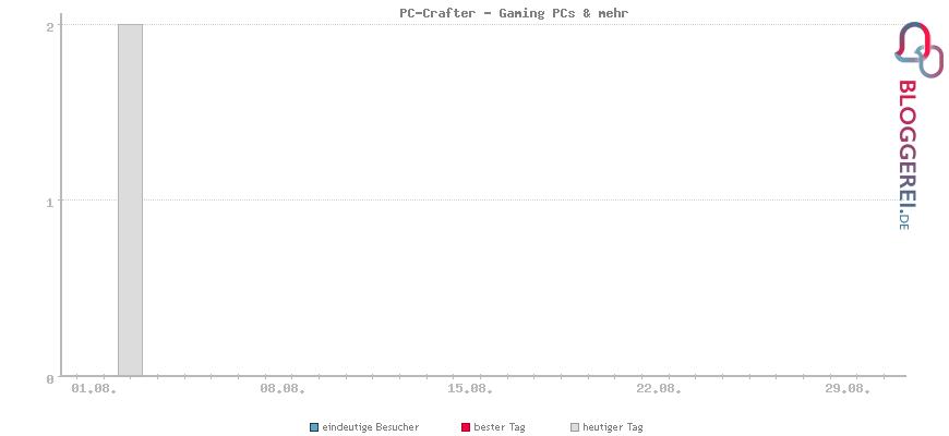 Besucherstatistiken von PC-Crafter - Gaming PCs & mehr