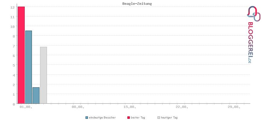 Besucherstatistiken von Beagle-Zeitung